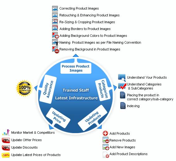 Catalog Processing Service provider company