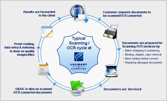 Scanning & OCR